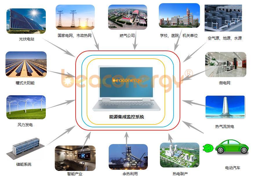 微能源网综合应用