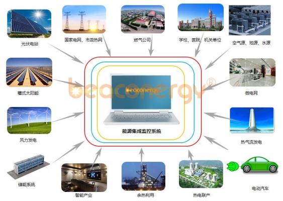 分布式微能源网综合利用系统工程开发设计与集成总包