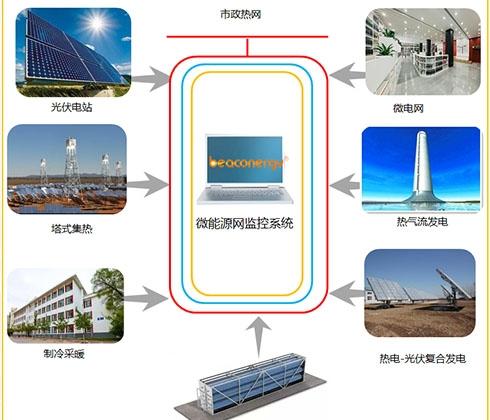 湖南清华大学微能网综合利用