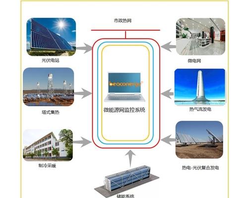 清华大学青海微能网综合利用项目