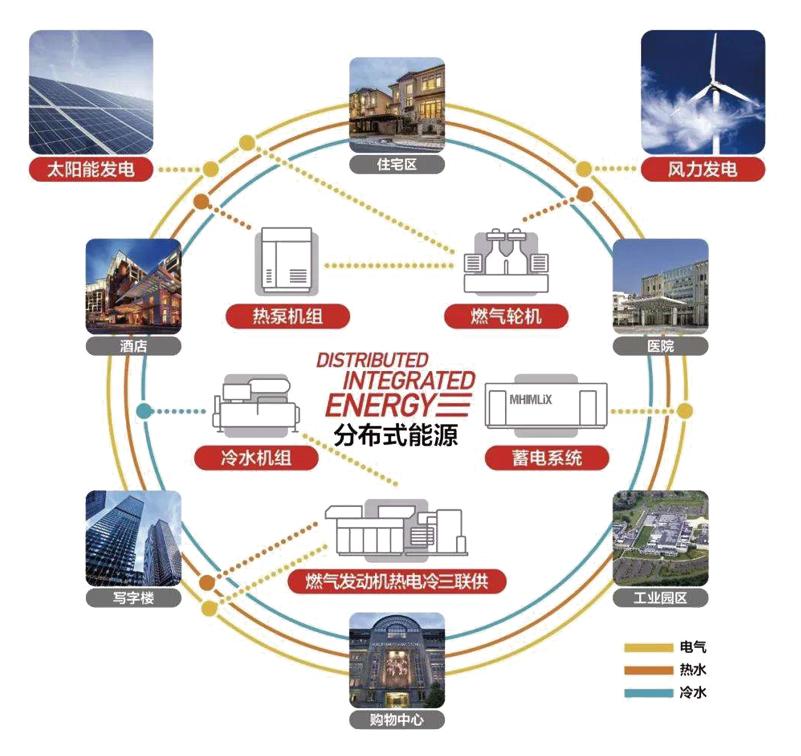 分布式微能源网综合应用